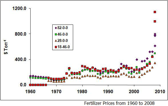 Fertilizer Prices, 1960-2008