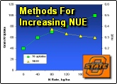 How to increase nitrogen use efficiency in corn and wheat production systems, N use efficiency
