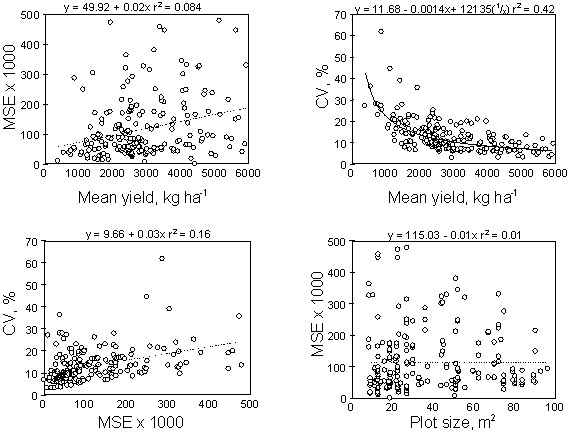 Relationship Between Mean Yield, Coefficient of Variation, Mean ...